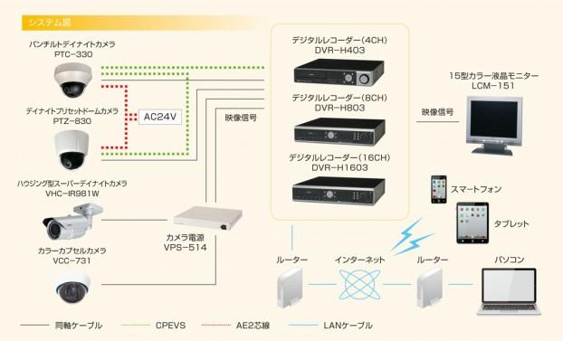 デジタルレコーダーを使用した遠隔監視システム